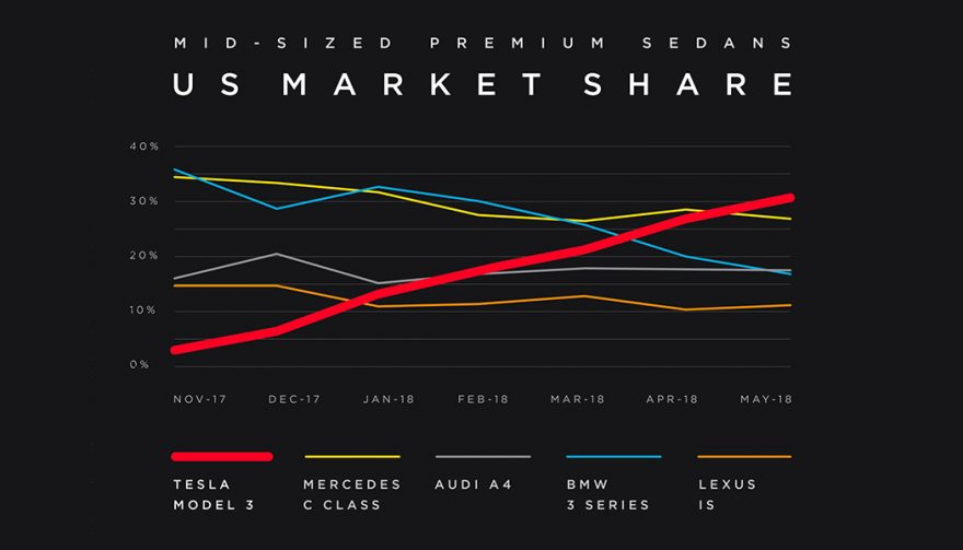 Tesla Model 3 Market Share